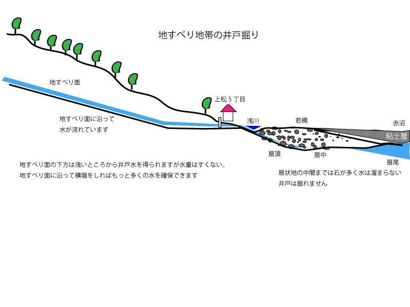 地滑り地帯断面図