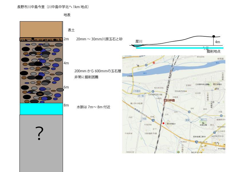 長野市川中島今里地層図